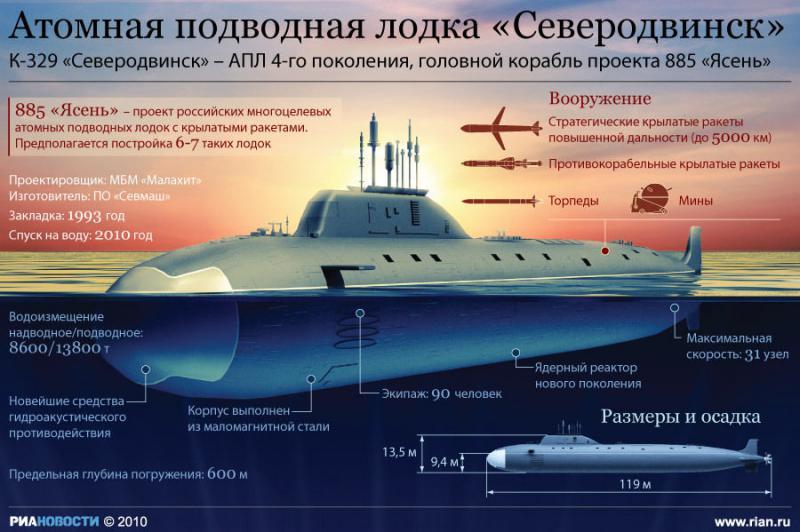 атомная подводная лодка максимальное время под водой