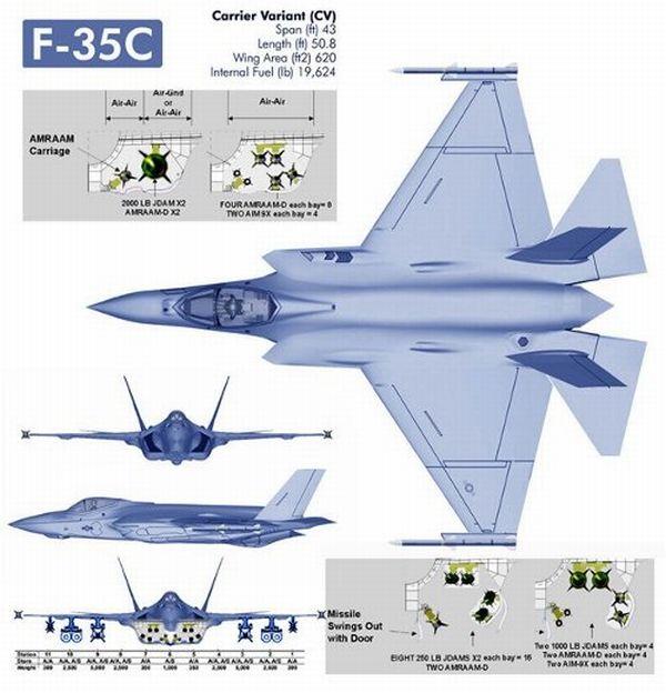 Схема истребителя F-35